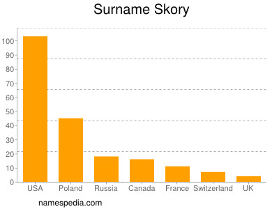 Surname Skory