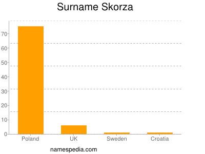 Surname Skorza