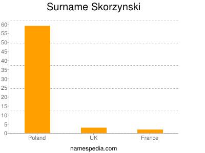 Surname Skorzynski