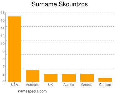 Surname Skountzos