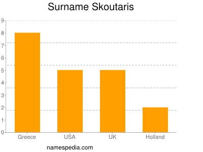 Surname Skoutaris