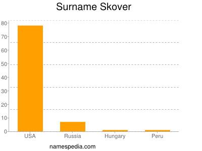 Surname Skover