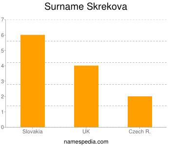 Surname Skrekova