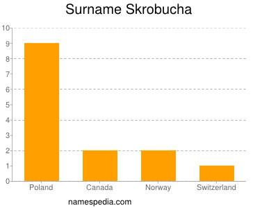 Surname Skrobucha