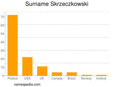 Surname Skrzeczkowski