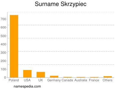 Surname Skrzypiec