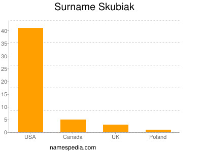 Surname Skubiak
