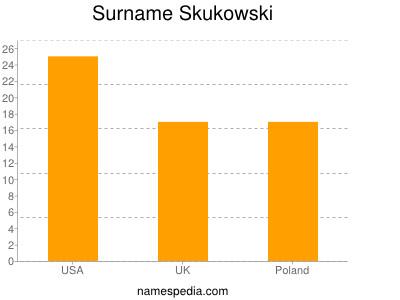 Surname Skukowski