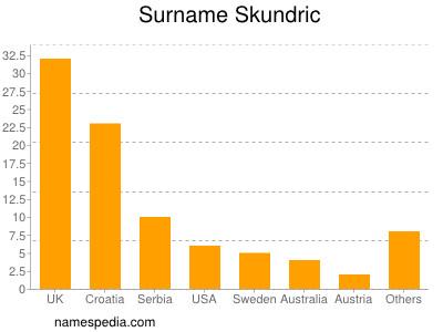 Surname Skundric