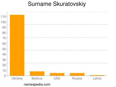 Surname Skuratovskiy