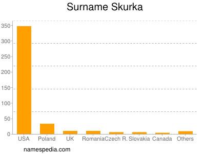 Surname Skurka