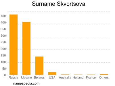 Surname Skvortsova
