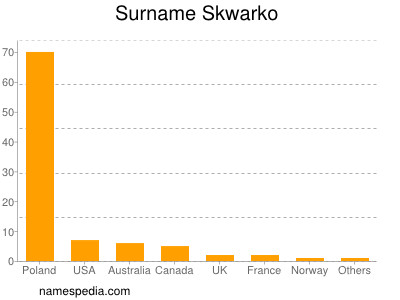 Surname Skwarko