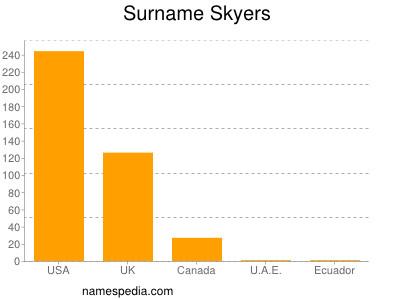 Surname Skyers