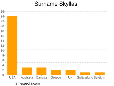 Surname Skyllas