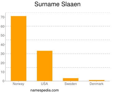 Surname Slaaen