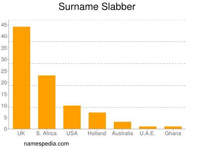 Surname Slabber