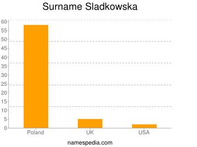 Surname Sladkowska