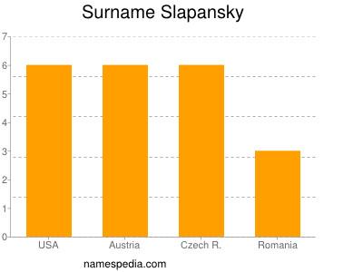 Surname Slapansky
