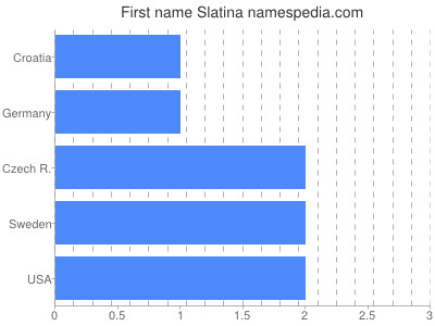 Given name Slatina