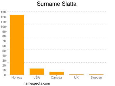 Surname Slatta