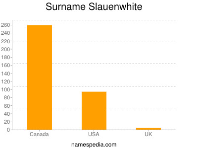 Surname Slauenwhite