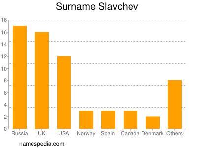 Surname Slavchev
