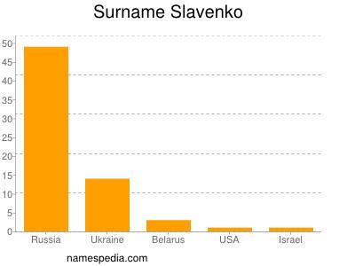 Surname Slavenko