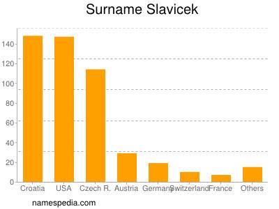 Surname Slavicek