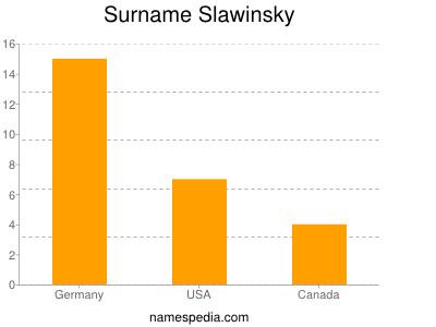 Surname Slawinsky