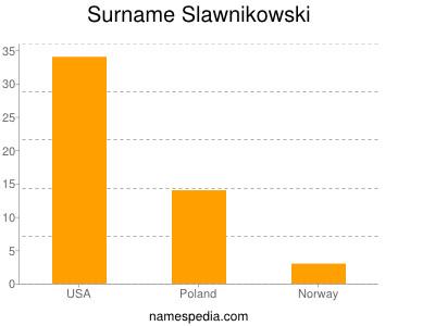 Surname Slawnikowski