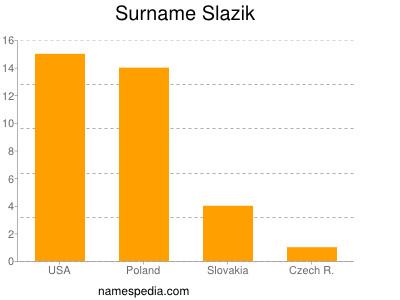 Surname Slazik