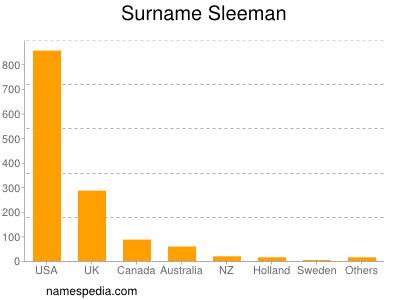 Surname Sleeman