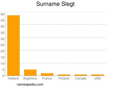 Surname Slegt