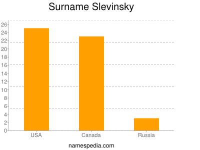 Surname Slevinsky