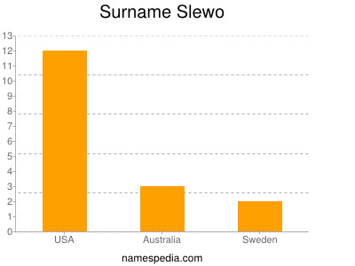 Surname Slewo