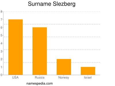 Surname Slezberg