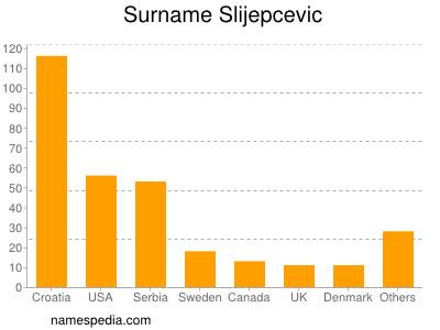 Surname Slijepcevic