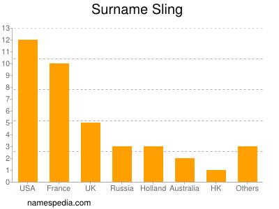 Surname Sling