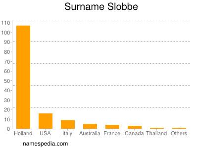 Surname Slobbe