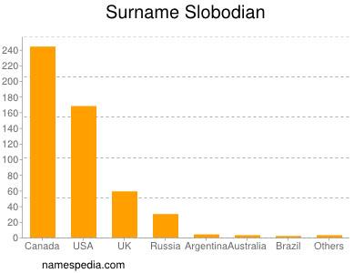 Surname Slobodian