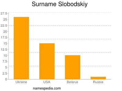 Surname Slobodskiy