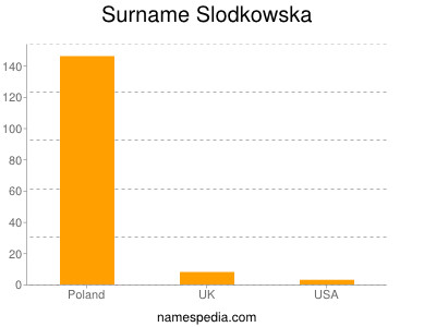 Surname Slodkowska