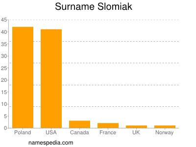 Surname Slomiak