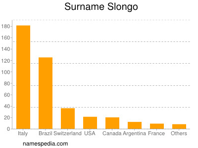 Surname Slongo
