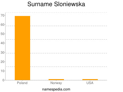 Surname Sloniewska