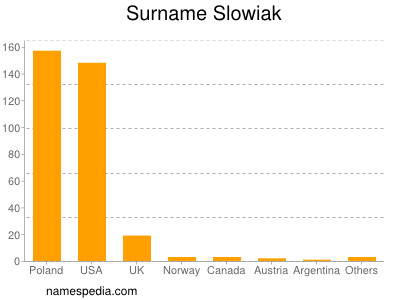 Surname Slowiak