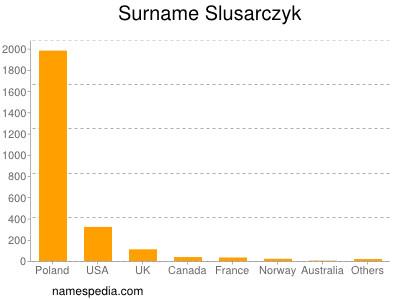 Surname Slusarczyk