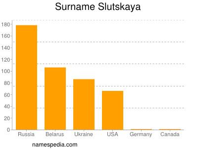 Surname Slutskaya