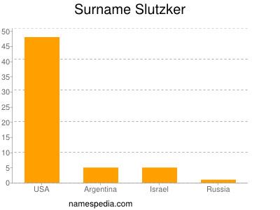 Surname Slutzker